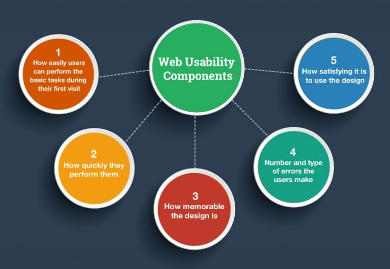 Website usability | Ecommerce SEO